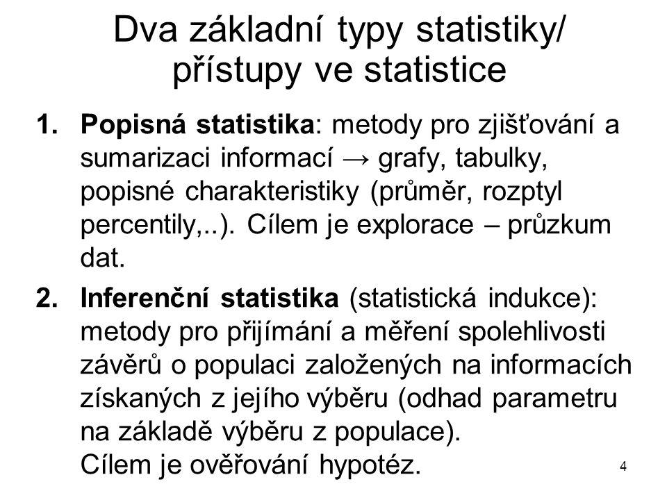 Dva základní typy statistiky/ přístupy ve statistice