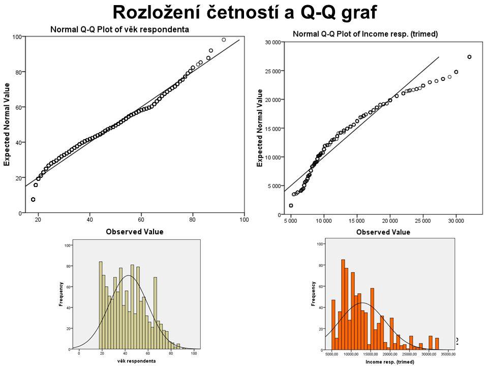 Rozložení četností a Q-Q graf