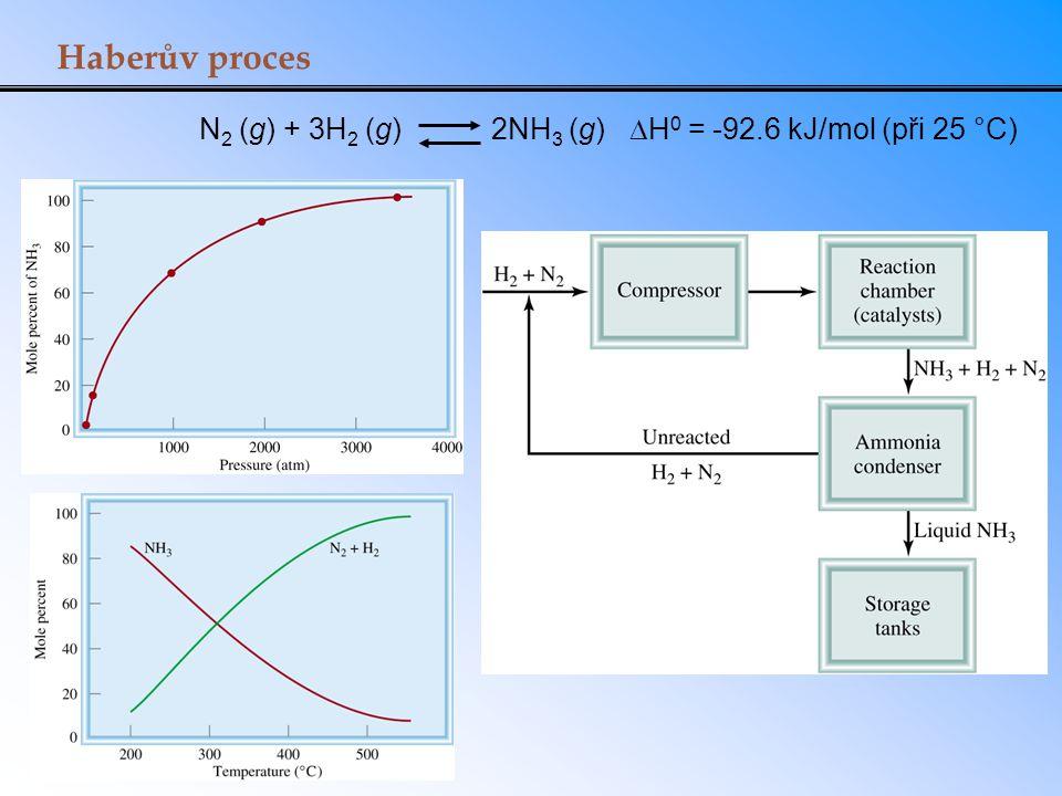 Haberův proces N2 (g) + 3H2 (g) 2NH3 (g) DH0 = -92.6 kJ/mol (při 25 °C)