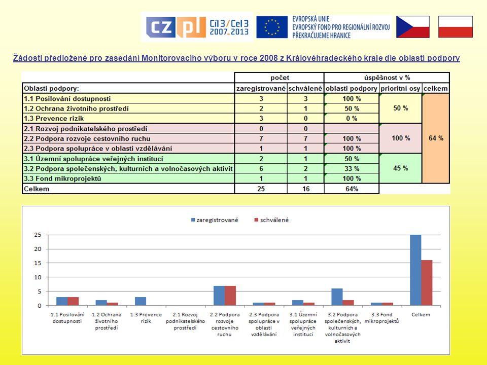 Žádosti předložené pro zasedání Monitorovacího výboru v roce 2008 z Královéhradeckého kraje dle oblastí podpory