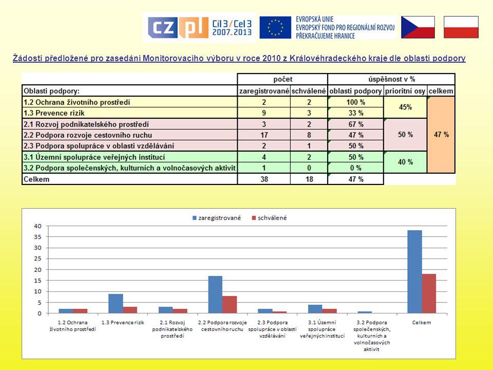 Žádosti předložené pro zasedání Monitorovacího výboru v roce 2010 z Královéhradeckého kraje dle oblastí podpory