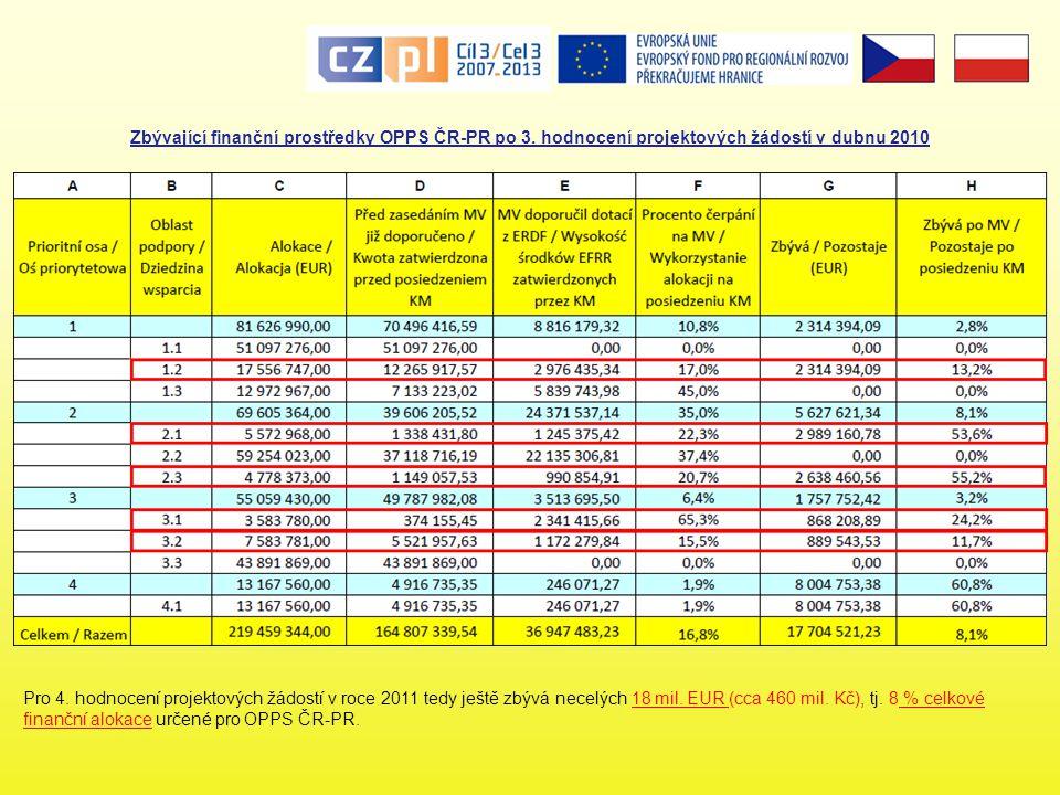 Zbývající finanční prostředky OPPS ČR-PR po 3