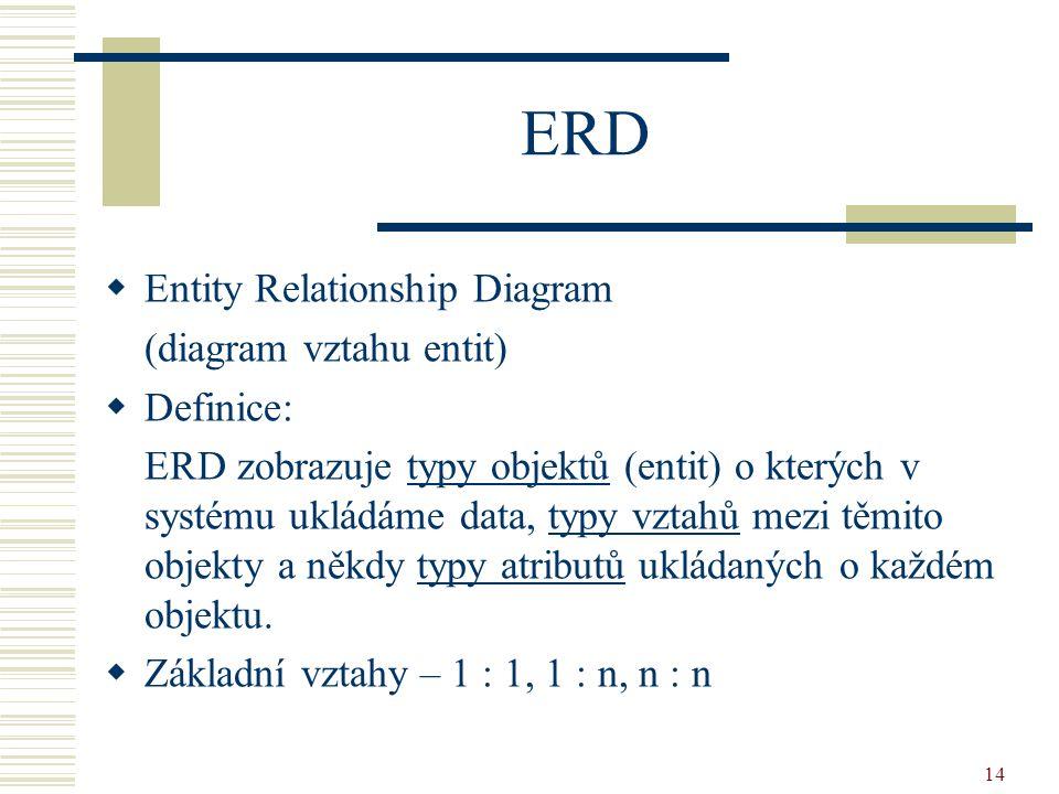 ERD Entity Relationship Diagram (diagram vztahu entit) Definice: