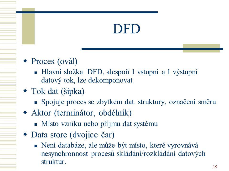 DFD Proces (ovál) Tok dat (šipka) Aktor (terminátor, obdélník)