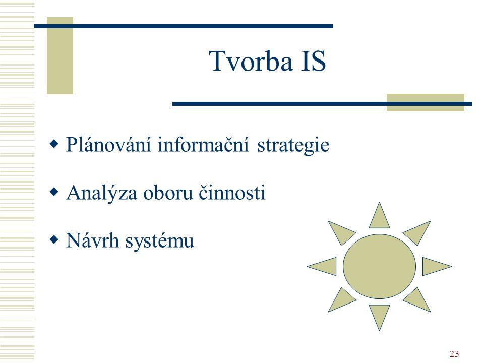 Tvorba IS Plánování informační strategie Analýza oboru činnosti
