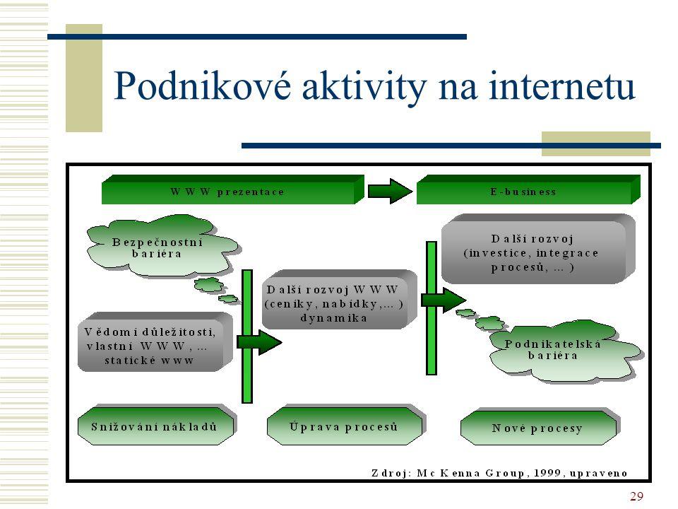 Podnikové aktivity na internetu
