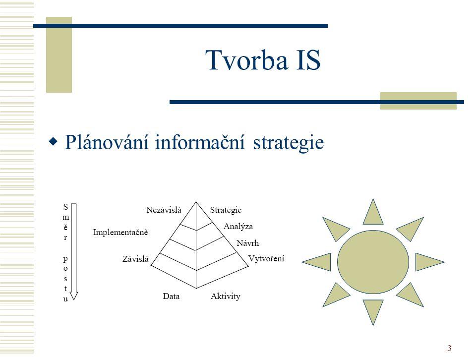 Tvorba IS Plánování informační strategie