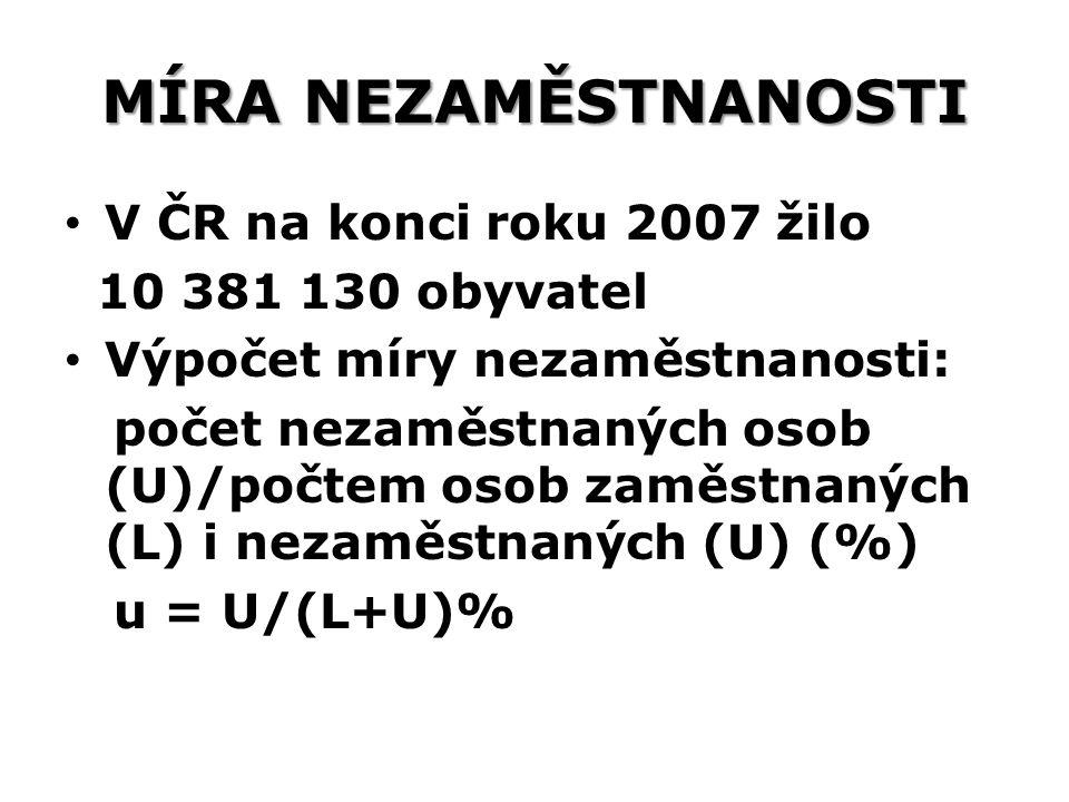 MÍRA NEZAMĚSTNANOSTI V ČR na konci roku 2007 žilo 10 381 130 obyvatel
