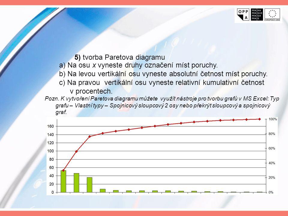 5) tvorba Paretova diagramu