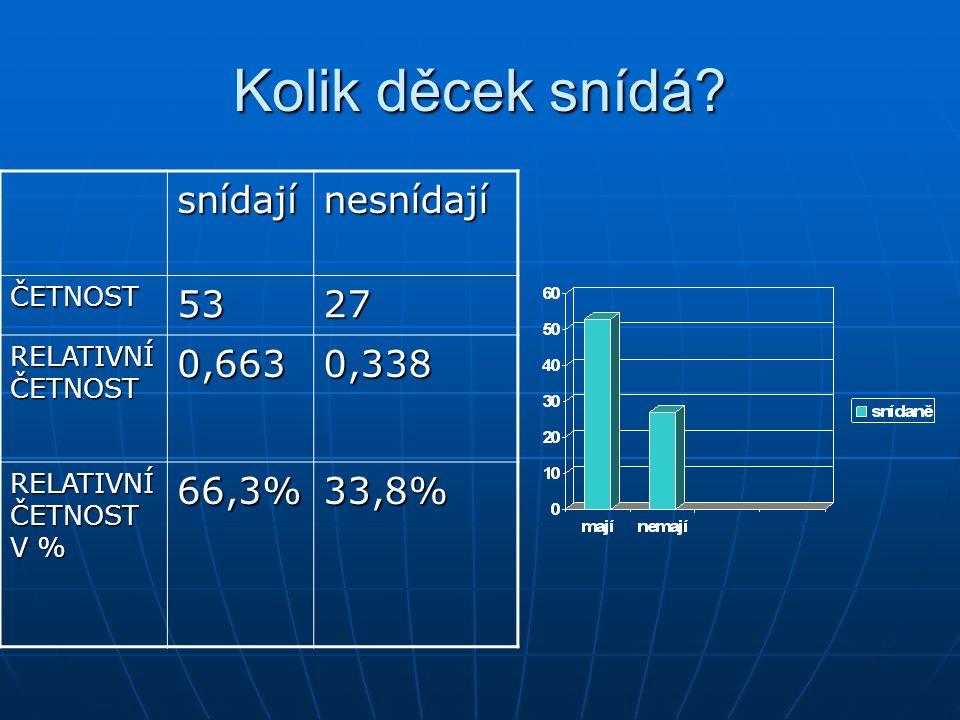 Kolik děcek snídá snídají nesnídají 53 27 0,663 0,338 66,3% 33,8%