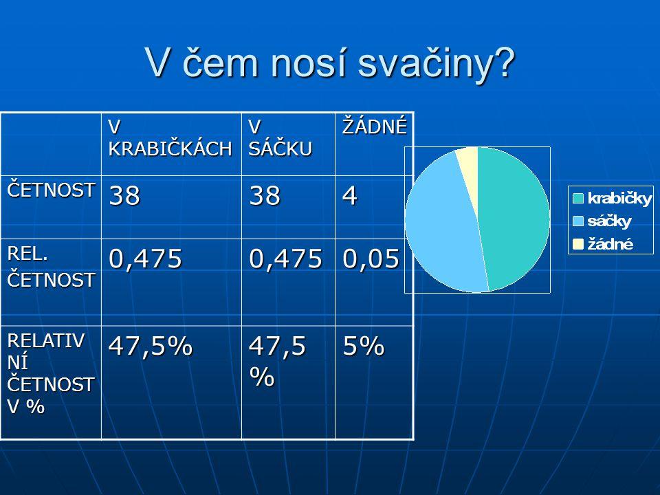 V čem nosí svačiny 38 4 0,475 0,05 47,5% 5% V KRABIČKÁCH V SÁČKU