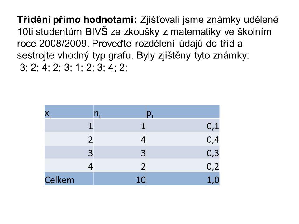 Třídění přímo hodnotami: Zjišťovali jsme známky udělené 10ti studentům BIVŠ ze zkoušky z matematiky ve školním roce 2008/2009. Proveďte rozdělení údajů do tříd a sestrojte vhodný typ grafu. Byly zjištěny tyto známky: 3; 2; 4; 2; 3; 1; 2; 3; 4; 2;