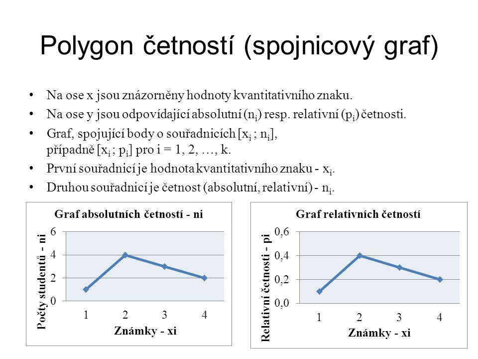Polygon četností (spojnicový graf)
