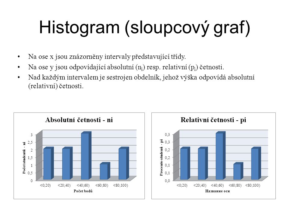 Histogram (sloupcový graf)