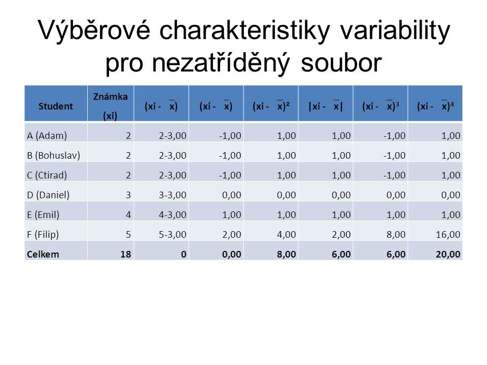 Výběrové charakteristiky variability pro nezatříděný soubor