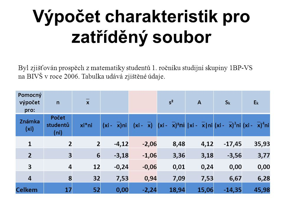 Výpočet charakteristik pro zatříděný soubor