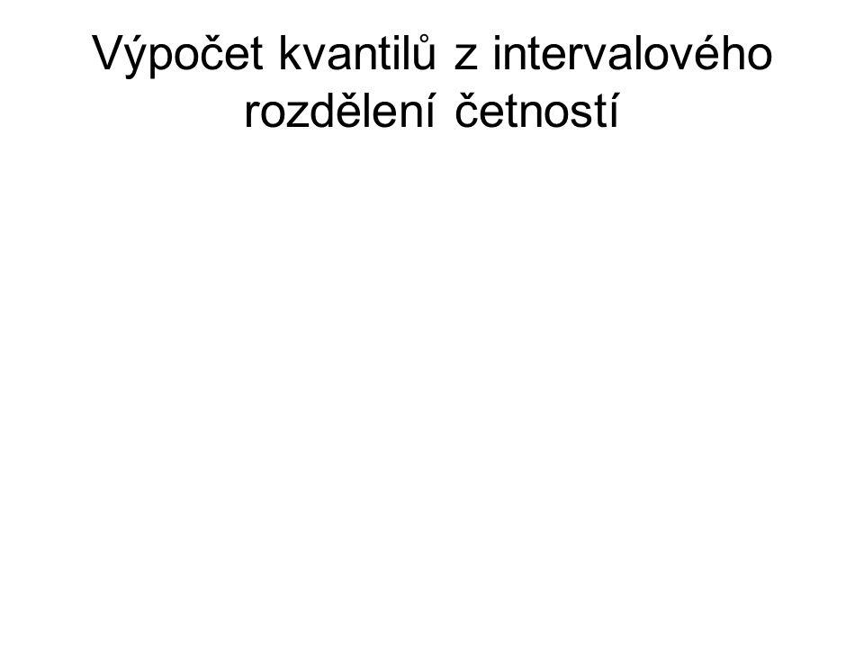 Výpočet kvantilů z intervalového rozdělení četností