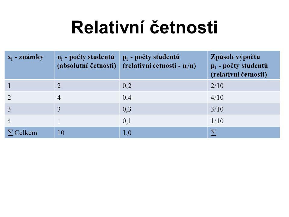 Relativní četnosti xi - známky ni - počty studentů