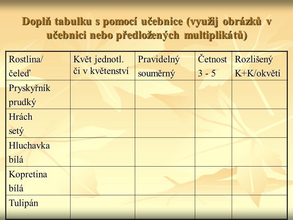 Doplň tabulku s pomocí učebnice (využij obrázků v učebnici nebo předložených multiplikátů)