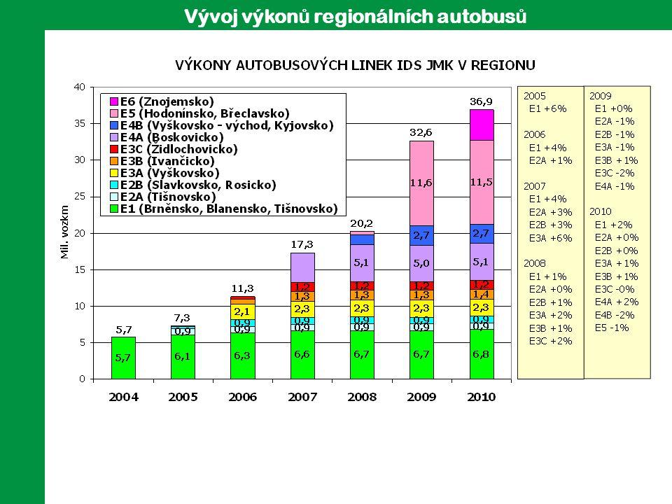 Vývoj výkonů regionálních autobusů