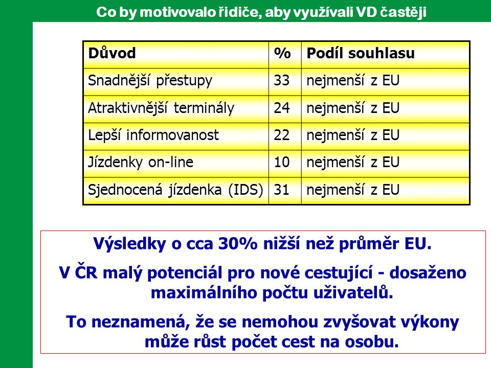Výsledky o cca 30% nižší než průměr EU.