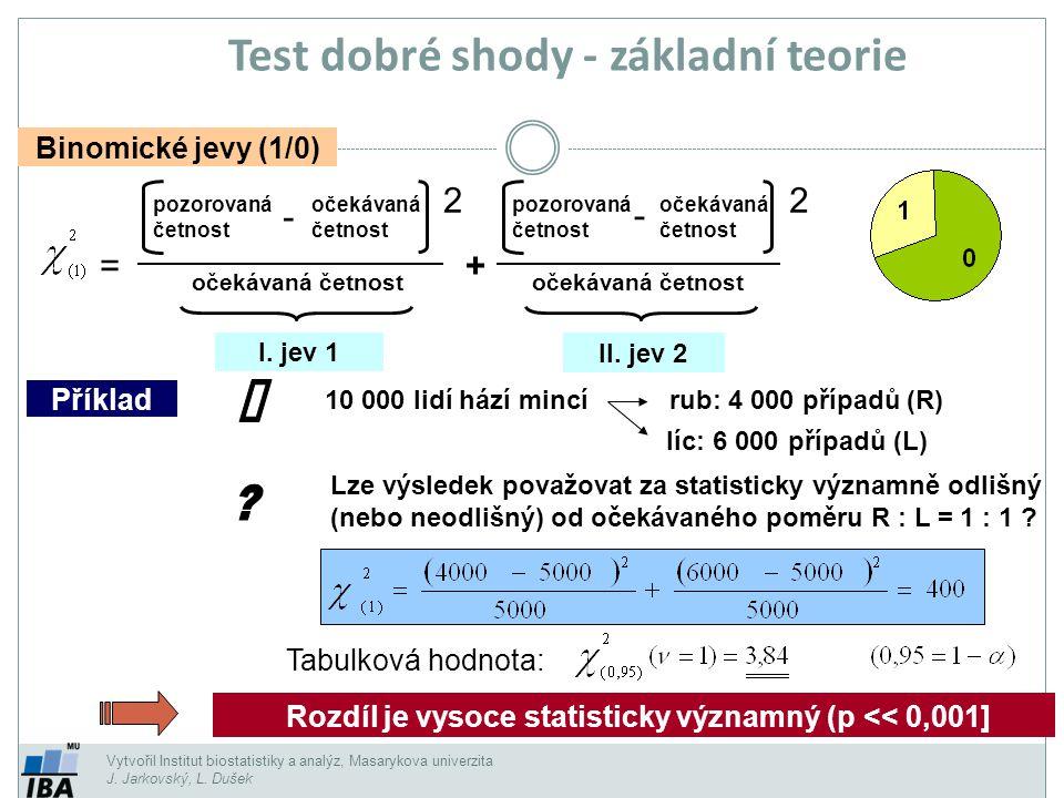 Test dobré shody - základní teorie