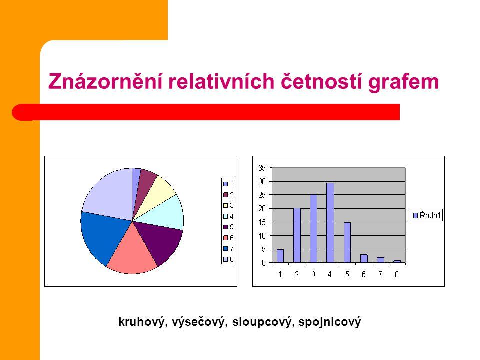 Znázornění relativních četností grafem