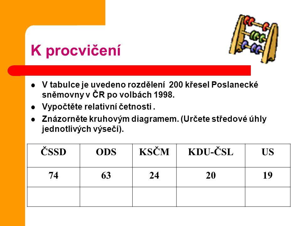 K procvičení ČSSD ODS KSČM KDU-ČSL US 74 63 24 20 19