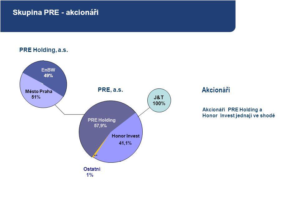 Skupina PRE - akcionáři