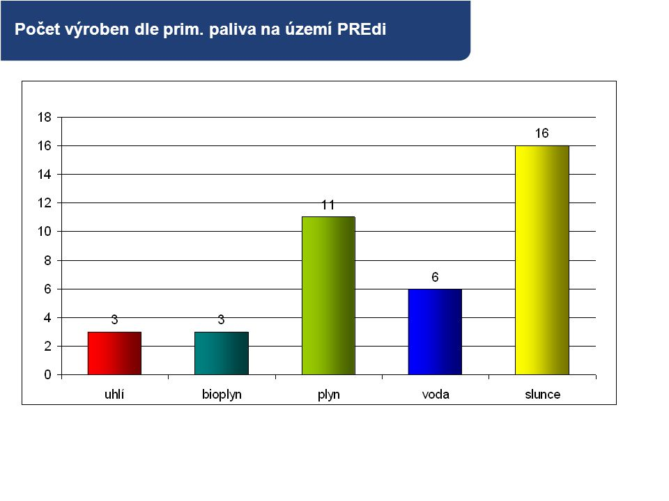 Počet výroben dle prim. paliva na území PREdi