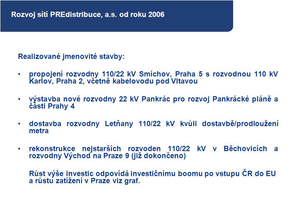 Rozvoj sítí PREdistribuce, a.s. od roku 2006