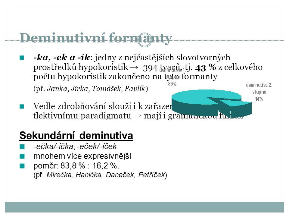 Deminutivní formanty Sekundární deminutiva