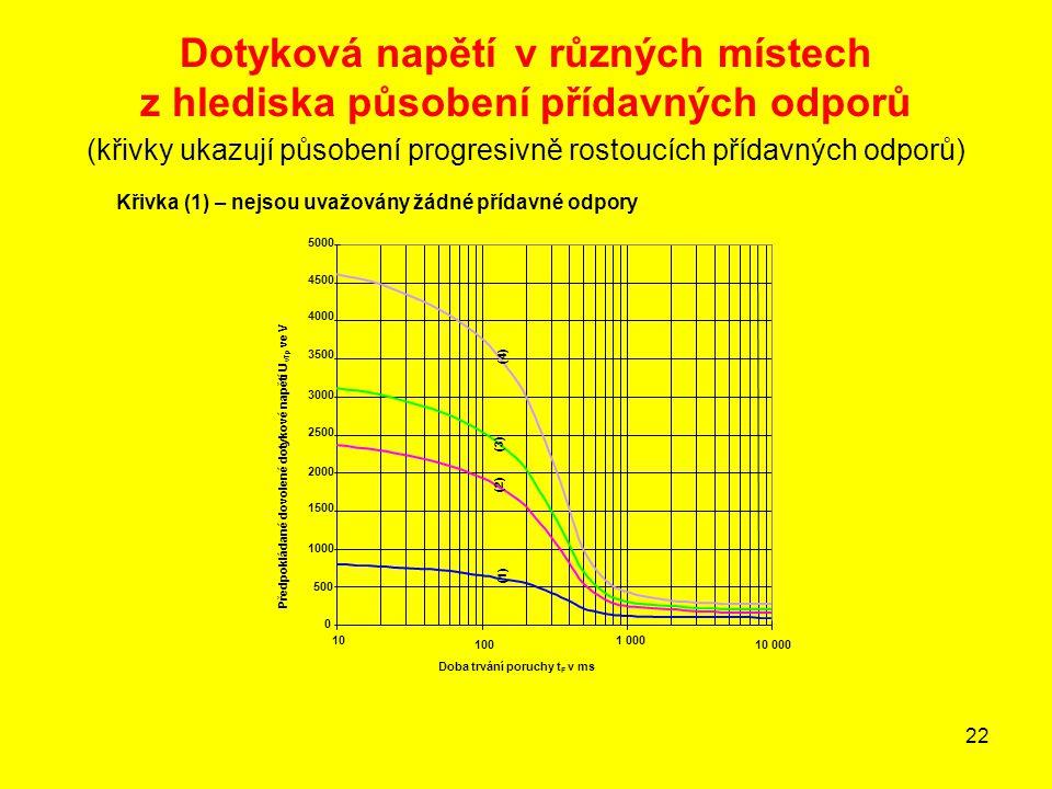 Dotyková napětí v různých místech z hlediska působení přídavných odporů (křivky ukazují působení progresivně rostoucích přídavných odporů)