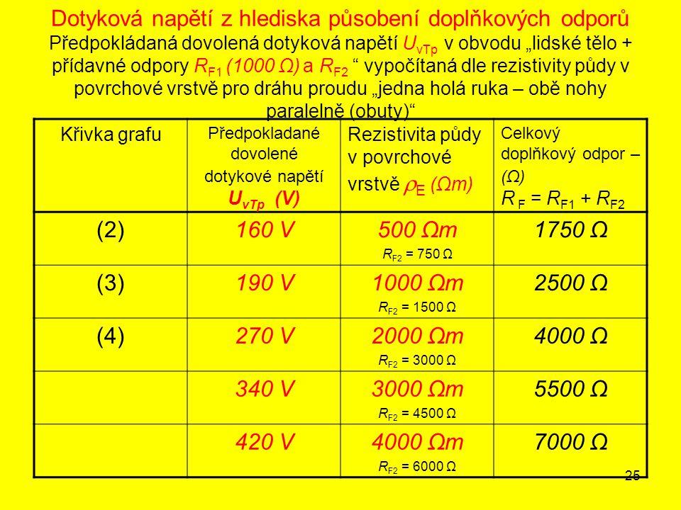 Předpokladané dovolené dotykové napětí UvTp (V)