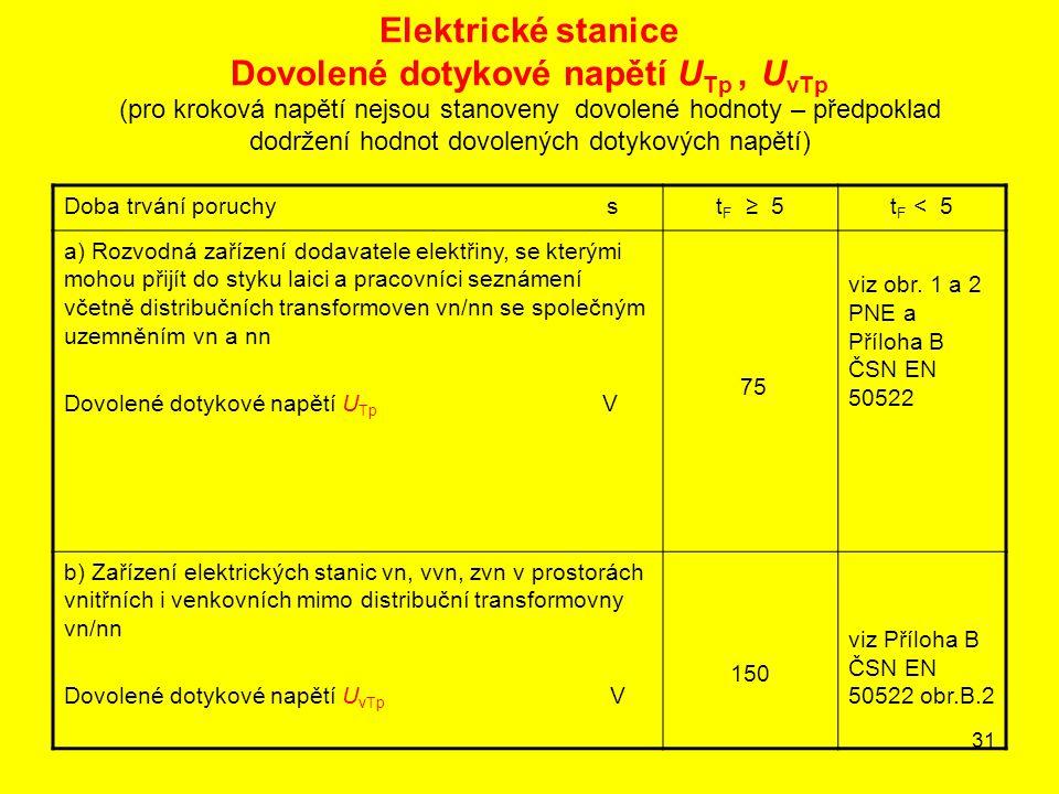 Elektrické stanice Dovolené dotykové napětí UTp , UvTp (pro kroková napětí nejsou stanoveny dovolené hodnoty – předpoklad dodržení hodnot dovolených dotykových napětí)