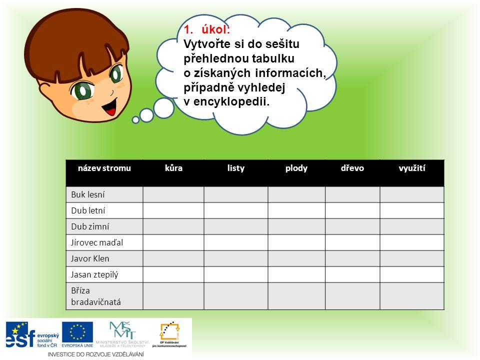 Vytvořte si do sešitu přehlednou tabulku o získaných informacích,