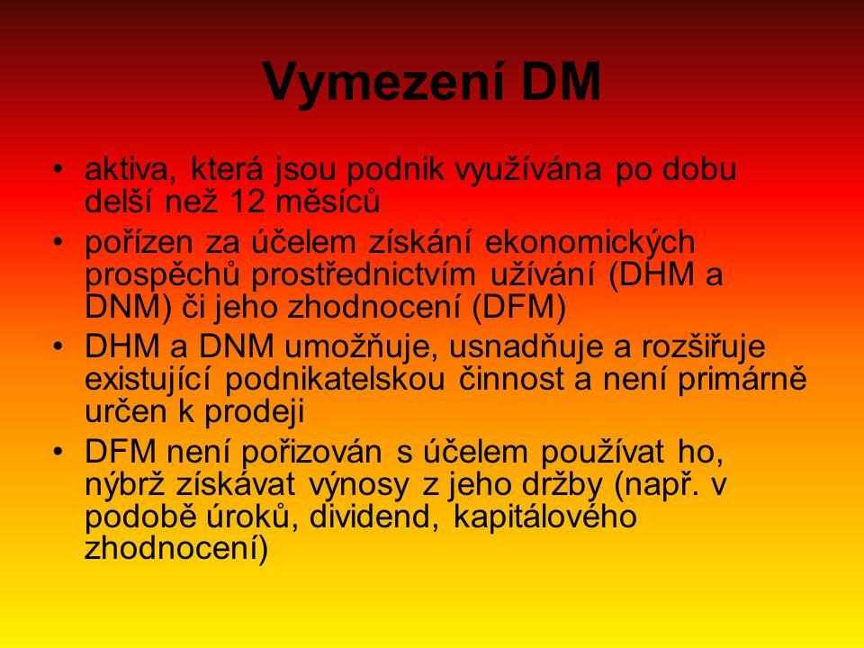 Vymezení DM aktiva, která jsou podnik využívána po dobu delší než 12 měsíců.