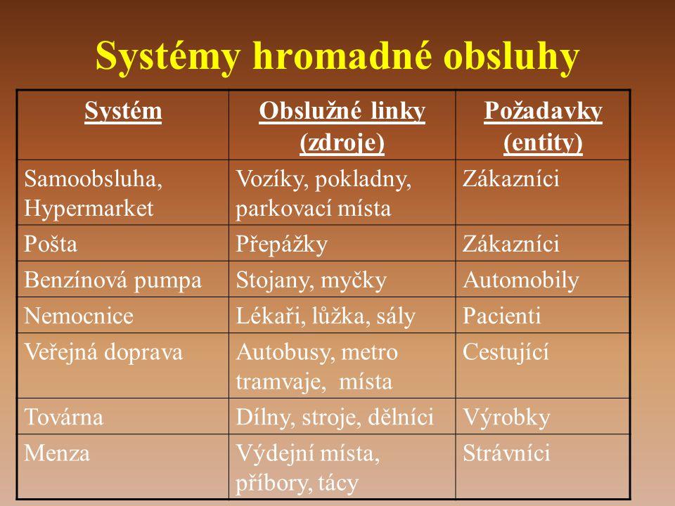 Systémy hromadné obsluhy
