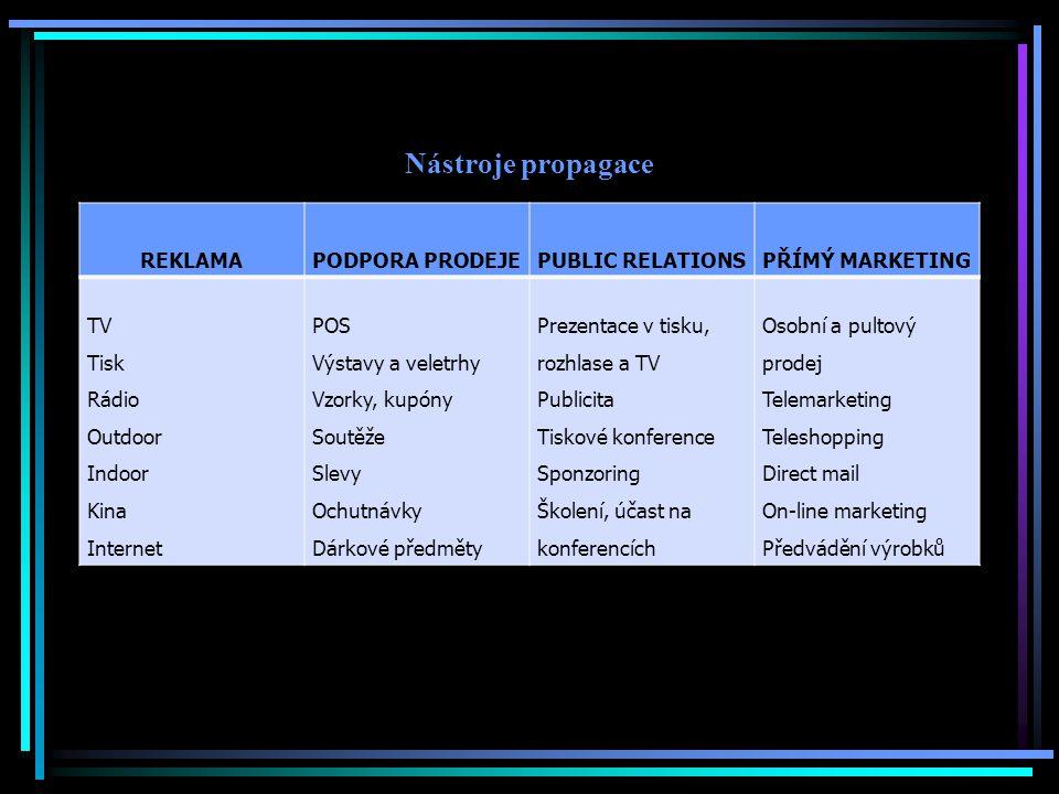 Nástroje propagace REKLAMA PODPORA PRODEJE PUBLIC RELATIONS