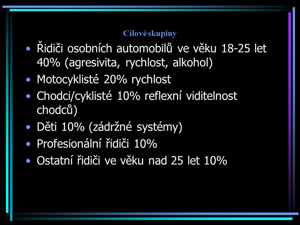 Motocyklisté 20% rychlost