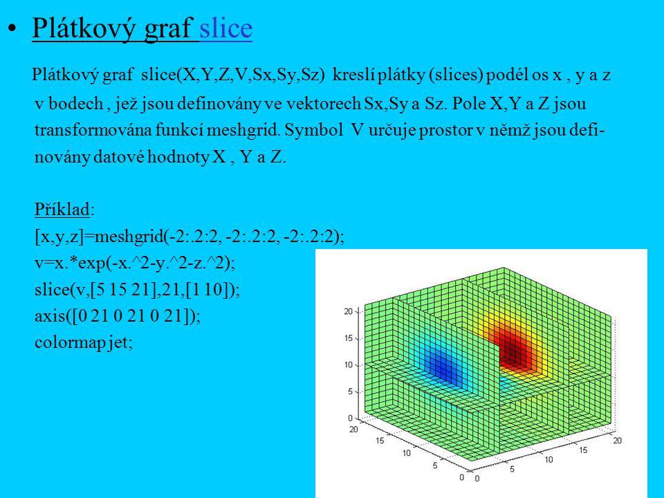 Plátkový graf slice Plátkový graf slice(X,Y,Z,V,Sx,Sy,Sz) kreslí plátky (slices) podél os x , y a z.