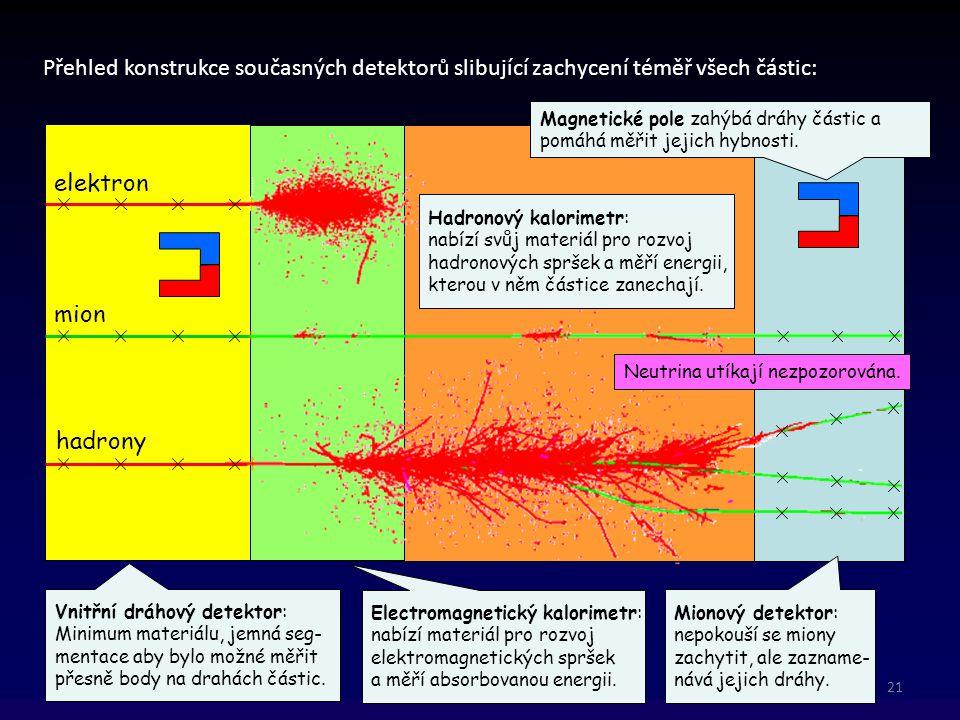 Přehled konstrukce současných detektorů slibující zachycení téměř všech částic: