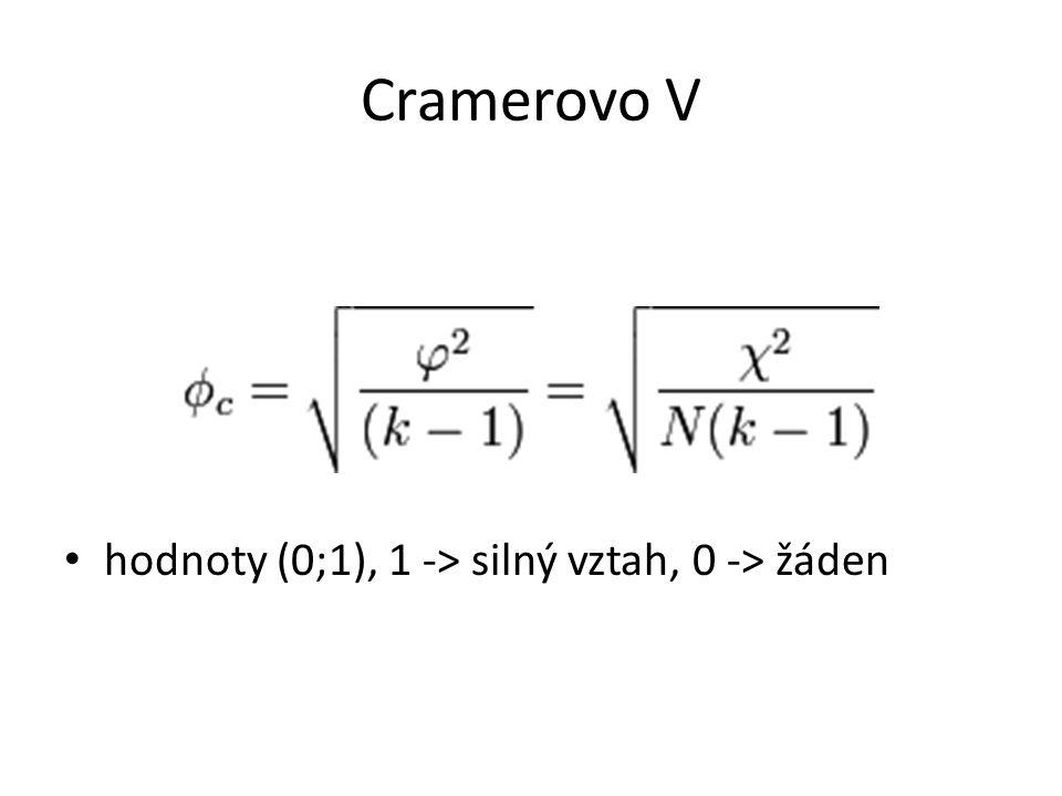 Cramerovo V hodnoty (0;1), 1 -> silný vztah, 0 -> žáden