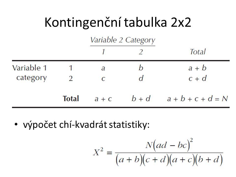 Kontingenční tabulka 2x2