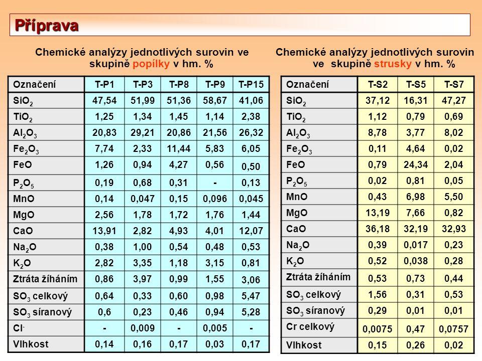 Příprava Chemické analýzy jednotlivých surovin ve skupině popílky v hm. % Chemické analýzy jednotlivých surovin ve skupině strusky v hm. %