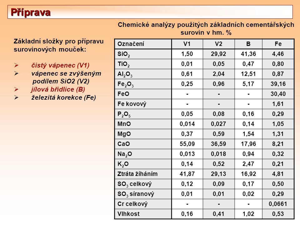 Chemické analýzy použitých základních cementářských surovin v hm. %