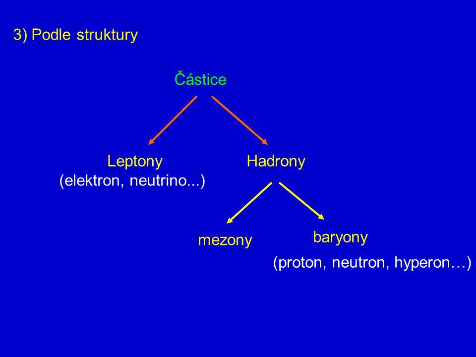 3) Podle struktury Částice. Leptony. (elektron, neutrino...) Hadrony.
