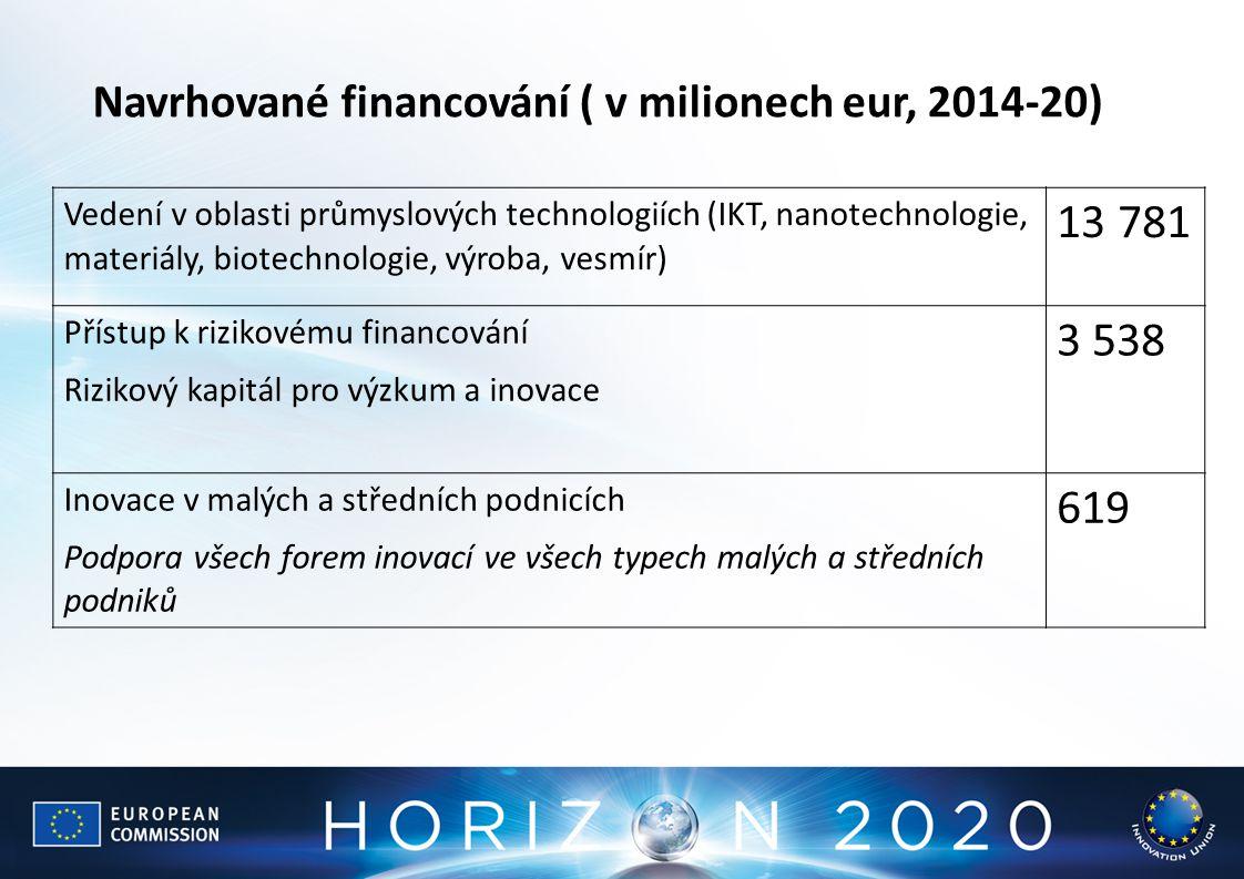 13 781 3 538 619 Navrhované financování ( v milionech eur, 2014-20)