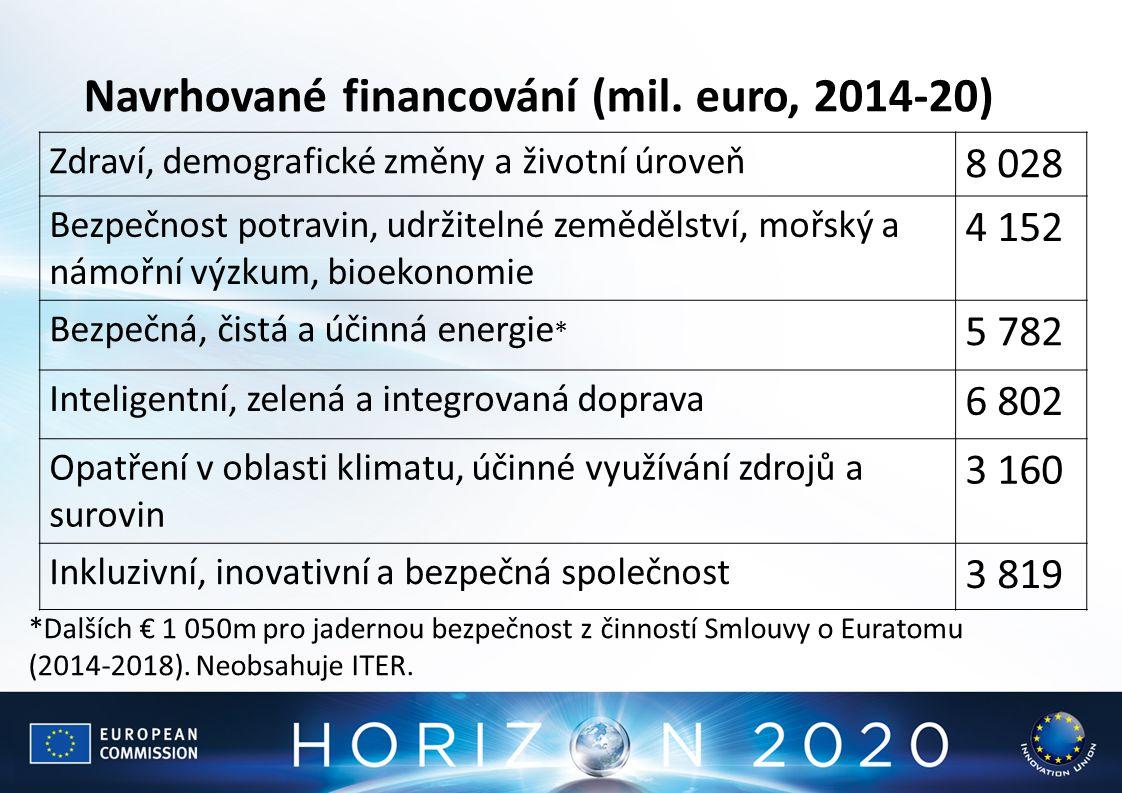 Navrhované financování (mil. euro, 2014-20)