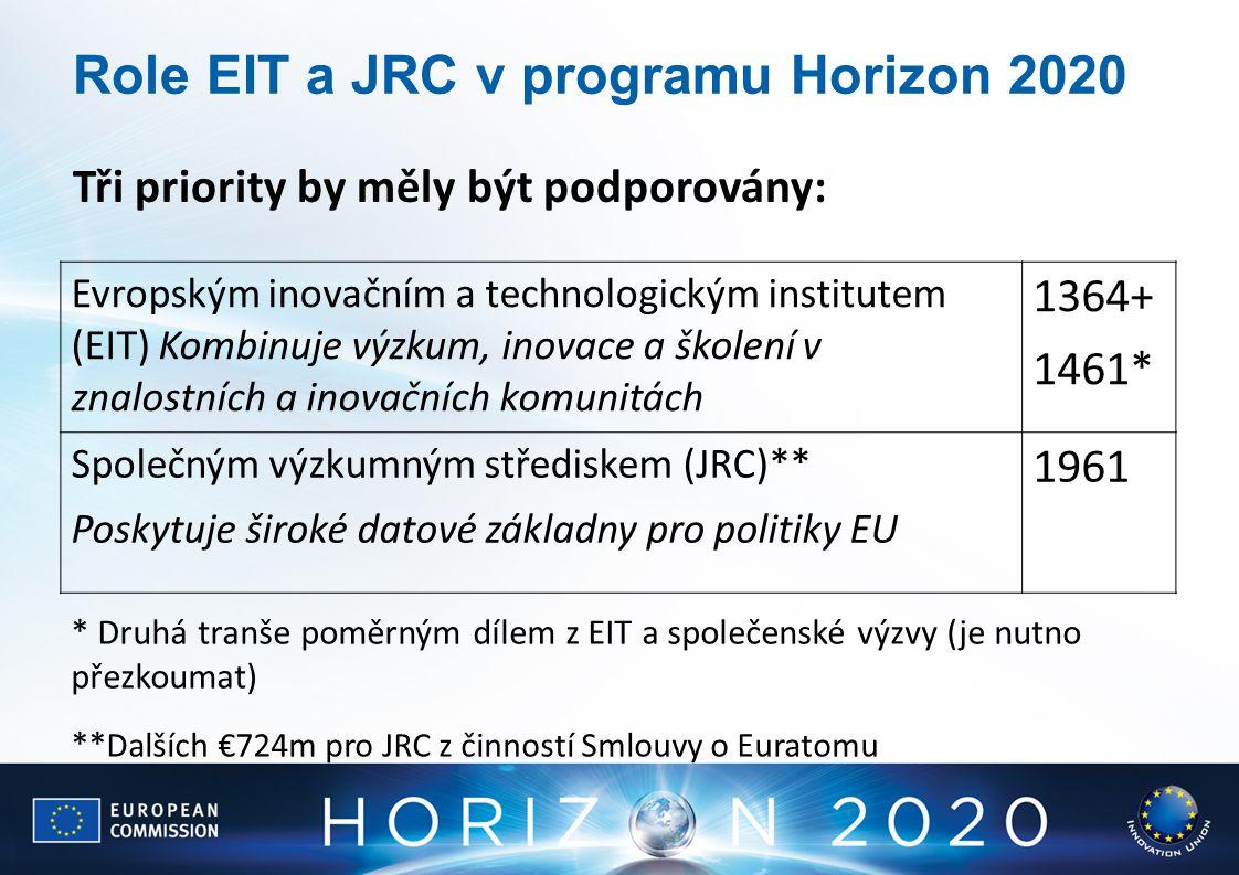 Role EIT a JRC v programu Horizon 2020